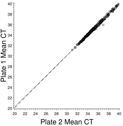 Comparison of paired whole plate average CT values for all patients. Expression analysis for 761 unique genes required each patient RNA sample to be divided between two 384 well plates. Shown here is the average raw CT value for all wells of data obtained for plate one plotted against the average raw CT obtained for plate two, for each patient. The patient sample which appears to be an outlier was re-assayed through RT-PCR and on repeat analysis, fell into alignment with the other samples. The solid line represents the least squares line fit and the dashed line represents the line of concordance.