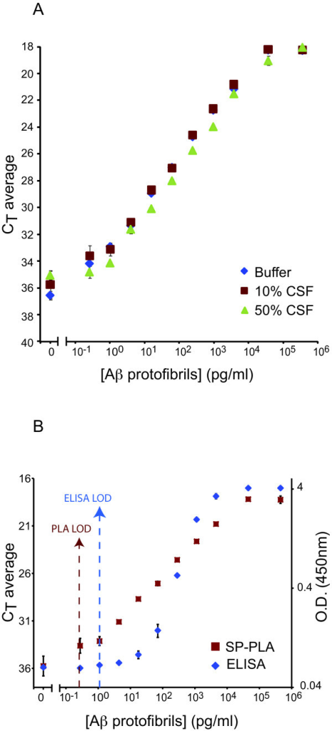 Detection of Aβ protofibrils using SP-PLA. (A) Assays were performed in buffer (blue diamonds), in 10% CSF (red squares), and in 50% CSF (green triangles). (B) Comparison of SP-PLA (red squares) versus ELISA (blue diamonds) for detection of Aβ protofibrils in 10% CSF. The X-axes show concentrations of Aβ protofibrils in pg/ml and the Y-axes show cycle threshold values for real-time PCR. In B the right Y-axis indicates the OD A450nm for ELISA. The vertical red and blue lines indicate the limit of detection for SP-PLA and ELISA, respectively, calculated as 2-fold standard deviations above the background signals. Error bars indicate standard deviations from the mean for triplicates for each reaction.