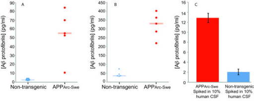 Detection of endogenous Aβ protofibrils using SP-PLA. Brain homogenates from five transgenic ArcSwe mice expressing elevated levels of protofibrils and five control mice were examined using SP-PLA (A) and the mAb158 ELISA (B). The blue and red rectangles indicate the median for control and transgenic-mice, respectively, revealing a significant difference between the two groups of mice. (C) Results of SP-PLA of brain homogenates from transgenic and non-transgenic mice, spiked in 10% human CSF. Error bars indicate standard deviations from the mean for triplicates for each reaction.