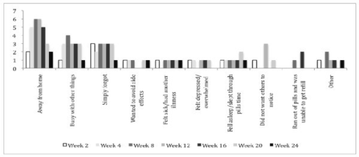 Percentage of the most frequent reasons for missing pills over weeks 2-24.