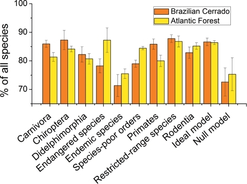 Effectiveness and the consistency of indicator groups to represent all mammal species in the Cerrado and the Atlantic Forest Biodiversity Hotspots.Effectiveness and consistency were measured as the percentage of all species represented in eight (Cerrado) and nine (Atlantic Forest) sites selected to protected all mammal species. Bars heights represent means of 20 reserve-selection analyses, error bars represent standard deviations. The ideal model and the  model stand for the result of sites selected based on all species pooled together and random species sets, respectively.