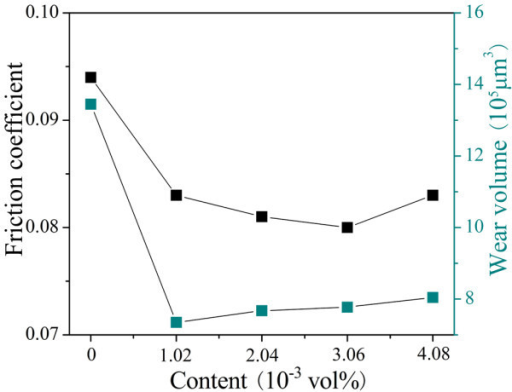 The friction coefficients and wear volumes of discs lubricated by Au/[Bmim][PF6] nanofluids containing CTABr with various concentrations under 800 N.
