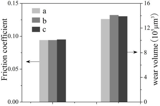 The friction coefficients and wear volumes of discs lubricated by (a) pure [Bmim][PF6], (b) [Bmim][PF6] containing 1-methylimidazole (5 mmol), and (c) [Bmim][PF6] containing CTABr (5 mmol) under 800 N.