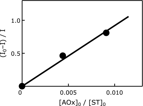 A typical plot of (I0–I)/I of catechin (CA) against [AOx]0/[ST]0 in the presence of DM-β-CD using Eq. 1 (AOx = CA and ST = CYPMPO). I0 is taken from the EPR peak height such as shown in Fig. 2a and I from Fig. 2b. The slope kAOx/kST (approximately 92 in this graph) corresponds to the ORAC-EPR value of CA relative to CYPMPO.