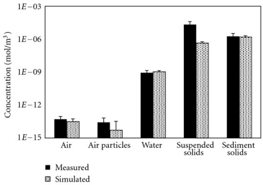 Comparison between the simulated and measured α-HCH concentrations in the air, water, and sediment of Lake Chaohu. The error bars included in this figure represent the standard deviations.