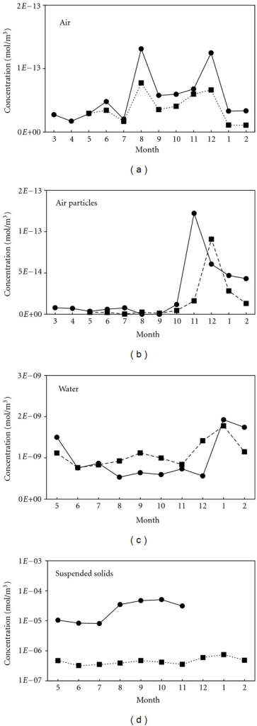 Seasonal variations of α-HCH concentrations in the various environmental media. Both the simulated (dashed) and measured (solid) concentrations are presented for model validation.