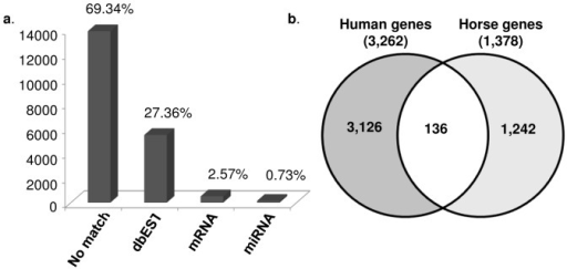 Structural annotation of 19, 257 mapped RNA sequence tags (AC≥1):(a) Distribution of the tags in structural annotation categories by ERANGE; (b) Comparison of annotated genes by GOanna (human genome) and ERANGE (horse genome).