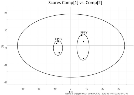 PCA (scores plot) of commercial CPPY and PPPY.