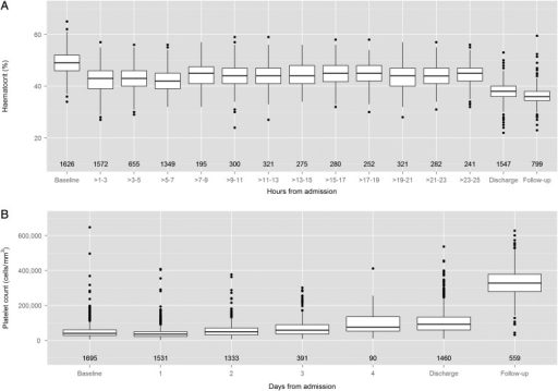 Box plots describing changes in hematocrit (A) and platelet count (B) during the evolution of the illness. Hematocrit data are presented for the 24 hours following admission, whereas platelet data are presented daily for the first 4 days, together with the discharge day and follow-up values for both parameters. The numbers displayed below each box plot represent the number of patients included within that time interval. If multiple values were recorded during any time interval, we chose the highest hematocrit and the lowest platelet count, respectively, for that patient. The hematocrit graph excludes data from the 73 patients with dengue shock syndrome with mucosal bleeding at presentation.