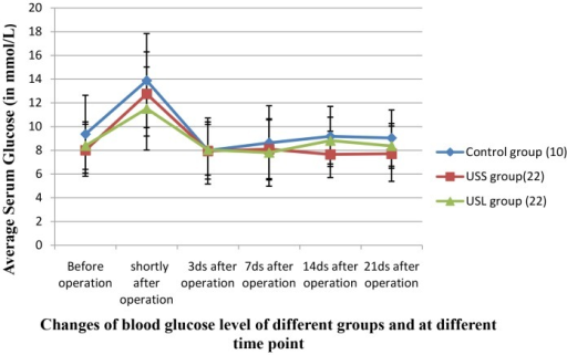 Changes of serum glucose level of different groups at different time-scales.