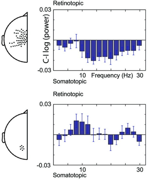 Spectral boundaries of pre-stimulus modulations. Gaze-centered and body-centered lateralization at central (upper) and posterior (lower) sensors under the assumption of increased excitability by alpha and beta band suppression.