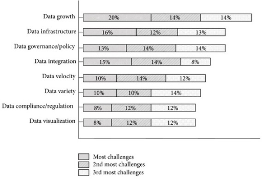 Challenges in Big Data [13].
