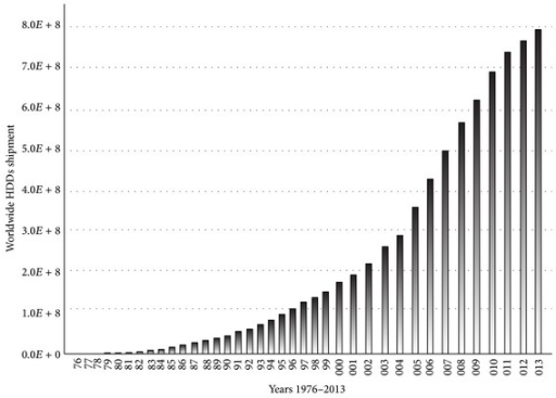 Worldwide shipment of HDDs from 1976 to 2013.
