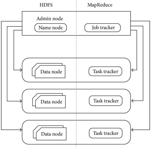 System architectures of MapReduce and HDFS.