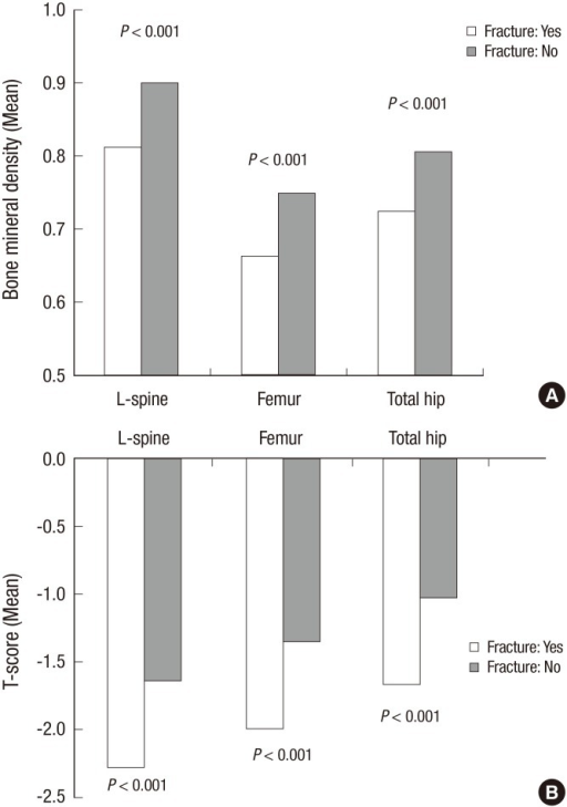 Bone mineral density and fracture. (A) The mean BMD values in the L-spine, femur neck and total hip was significantly lower in subjects with osteoporotic vertebral fracture than those without fracture (P < 0.001 for all three). (B) T-scores in the L-spine, femur neck and total hip was also significantly lower in subjects with osteoporotic vertebral fracture than those without fracture (P < 0.001 for all three).
