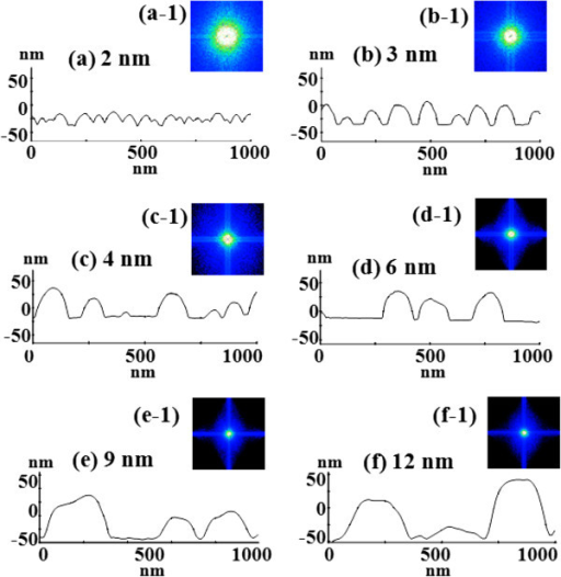 Line profiles and corresponding FFT power spectra. (a-f) Line profiles of the cross sections indicated with the white lines in Figure 2a,b,c,d,e,f of 1 × 1 μm2 AFM top views. (a-1) - (f-1) The corresponding Fourier filter transform power spectra.