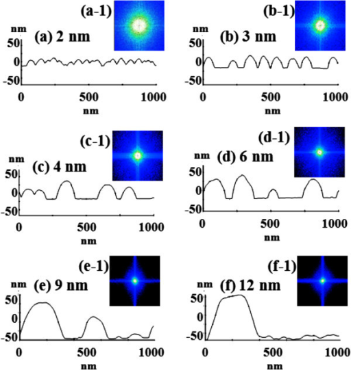 Evolution of self-assembled Au droplets. This was induced by the systematic variation of the Au deposition amount from 2 to 12 nm on GaAs (511)B. (a) 2 nm, (b) 3 nm, (c) 4 nm, (d) 6 nm, (e) 9 nm, and (f) 12 nm. Au droplets are presented with AFM top views of 3 × 3 μm2 and 1 × 1 μm2.