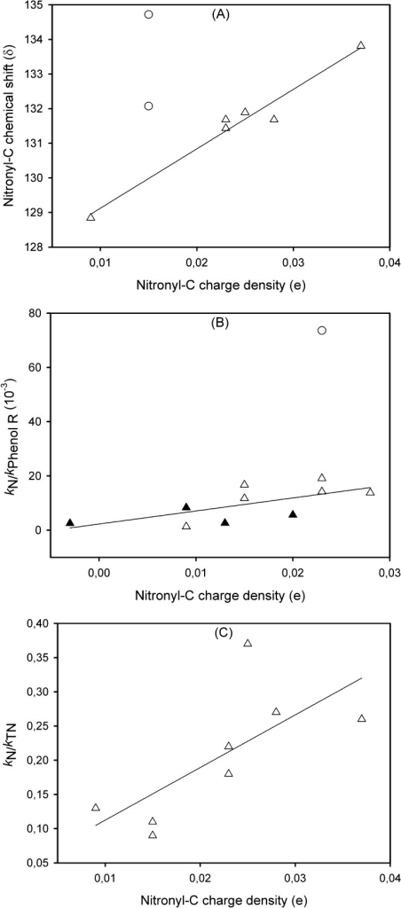 Correlationof the nitronyl carbon charge densities with (A) nitronylC chemical shifts of nitrones 2, 6, 7, 10, 11, and PBN (R2 = 0.965), excluding nitrones 1 and 8 (marked as ○) and 9 (which is not solublein CDCl3), (B) experimental relative rate constants ofO2•– addition to nitrones (ksN/kPR), including para-substituted nitrones (marked as ▲) fromDurand et al.20 (R2 = 0.451) and excluding nitrone 2 (marked as○), and (C) experimental relative rate constants of phenyladdition to nitrones (kpN/kTN) (R2 = 0.504).