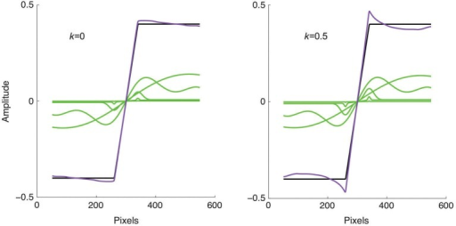 Model applied to a trapezoidal edge, shown as the black line. The green lines show the responses of four of the filter scales selected at 2 octave intervals, while the purple line shows the sum of all 9 filter responses. Left: without response normalization the summed response is close to veridical. Right: with response normalization Mach bands are produced.