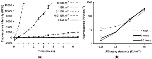 Effect of non-standard incubation temperature on the rFC assay using LPS standards to determine modified rFC assay protocol for field deployment. The 10, 1, 0.1 and 0.01 EU·mL−1 standards are normalised by subtraction of the 0 EU·mL−1 standard. (a) Time evolution of the endotoxin standards, y-axis is truncated, the 10 EU·mL−1 standard starts to plateau after 4 h and 1 EU·mL−1 standard continues to increase linearly (RFU = relative fluorescence units); (b) Calibration curves at 1, 3 and 6.5 h (i.e., assay response between t = 0 and time of interest). Error bars represent ±1 SD from triplicates.