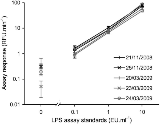 Calibration curves produced on the five days during the 2008 and 2009 field campaigns i.e., rFC assay response for 10, 1, 0.1 and 0 EU·ml−1 standards. Error bars indicate ±1 SD of the assay response from triplicates. Note log scale and broken x-axis to allow for visualisation of the 0 EU·ml−1 standards.
