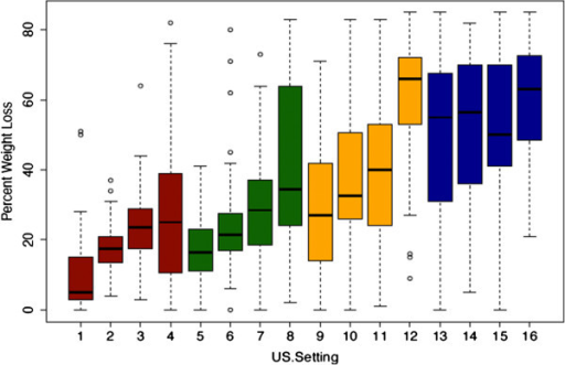Histogram showing the percent clot weight loss for all 16 study groups. 5% DC (red bars), 10% DC (green bars), 20% DC (yellow bars), and 50% DC (blue bars).