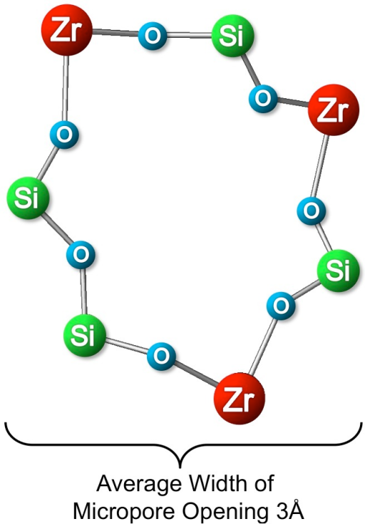 Pore opening of ZS-9 (stick and ball representation).