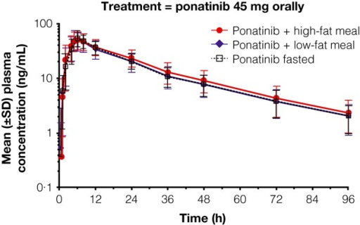 Mean ponatinib plasma concentrations vs. time for ponatinib + high- or low-fat meal, or fasting.