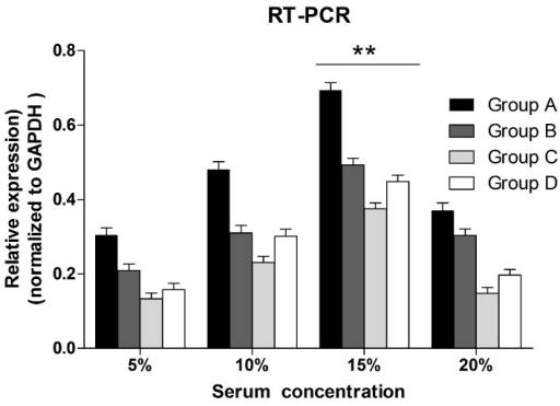 Quantitative RT-PCR assay was used to investigate the effect of different sera conditions on the expression of NT-3 genes in OEC. The NT-3 mRNA relative expression (normalized to GAPDH) of OEC in 15% serum was significantly different comparing with the OEC in 5% serum. The data was presented as mean ± SD. Two asterisks mean that there is statistically significant difference and p < 0.01.