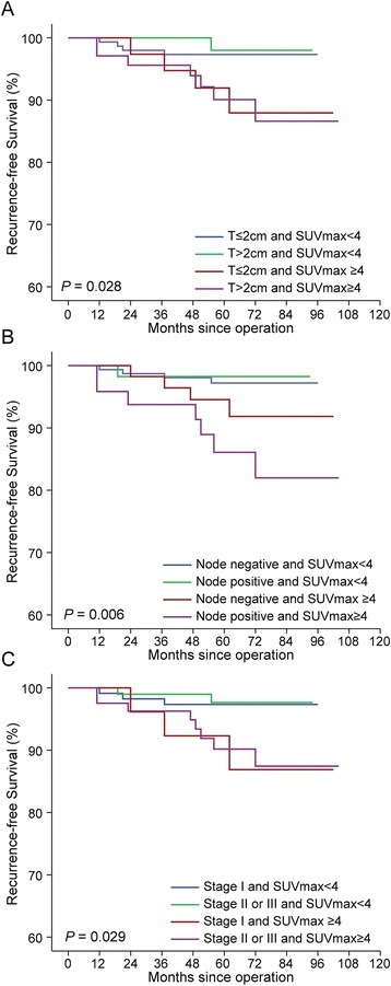 Kaplan-Meier plots for recurrence-free survival according to a combined factor that includes both tumor burden and SUVmaxin hormone receptor-positive cancer. (A) Tumor size (P = 0.028) (B) Node status (P = 0.006) (C) Stage (P = 0.029). SUVmax, Maximum standardized uptake value. All P-values were calculated by the log-rank test.