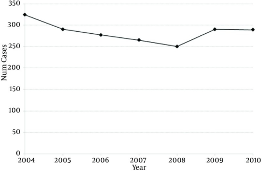 Bladder Augmentation Prevalence From 2004-2010