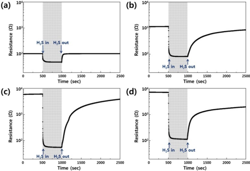 Gas-sensing properties of the sensors exposed to 5 ppm H2S at 300 °C. (a) SnO2 thin film sensor; (b) SnO2 nanocolumn sensor; (c) Au-catalyzed SnO2 nanocolumn sensor; (d) Ag-catalyzed SnO2 nanocolumn sensor.