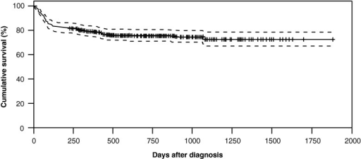 Kaplan-Meier estimate of overall survival after PML diagnosis