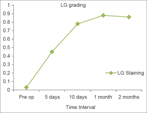 Lissamine green grading values at different time intervals