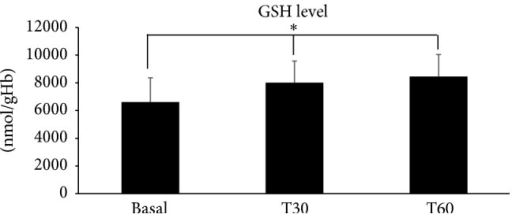 In vivo data obtained from the glutathione (GSH) dosage in whole blood are reported. Results are expressed as mean ± SD in nmol GSH per gram of Hb at different experimental times T30 and T60 versus basal (before starting orobuccal fast-slow release tablet absorption). Statistical analysis was carried out using repeated measures analysis of variance in order to compare the mean values at subsequent times. The GSH level increased significantly (∗p = 0.014) with absorption time.