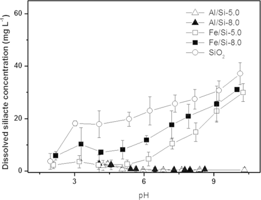 Trends of silicate dissolution from Al/Si and Fe/Si coprecipitates synthesized at pH 5.0 (Al/Si-5.0, Fe/Si-5.0) and 8.0 (Al/Si-8.0, Fe/Si-8.0) under an electrolyte concentration of 0.01 M NaNO3.