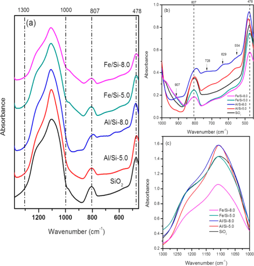 The FT-IR spectra ranged from (a) 450–1380 cm−1 and the inlet from (b) 450–1000 cm−1 as well as (c) 1000–1300cm−1 for SiO2 and Al/Si or Fe/Si coprecipitates synthesized at pH 5.0 or 8.0 under an electrolyte concentration of 0.01 M NaNO3, respectively.