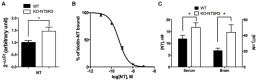 Measurement of brain and blood NT content in WT and NTSR3/sortilin KO mice (A) Quantitative PCR of NT from WT and NTSR3/sortilin KO mouse brains. (B) Competitive inhibition of biotinylated NT by unlabeled NT, the standard curve was the mean ± SEM from 3 independent experiments performed in triplicate, the corresponding IC50 was 0.48 nM. (C) NT concentrations in sera and in brain from WT and NTSR3/sortilin KO mice measured using AlphaLisa™ technique. Each bar in the graphs represents the mean value ± SEM of NT concentrations determination in serum (n = 19) and in brain extracts (n = 3). *p < 0.05.