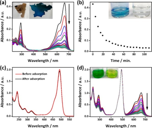 (a) Monitoring adsorptionof the cationic dye, MB (10 μM),by the −COONa functionalized anionic pores of Pore-COONa, inaqueous medium using UV/vis absorption spectroscopy and (b) the plotof absorbance at 665 nm versus time. The inset in parts a and b showingthe color of the porous polymer, Pore-COONa and MB solution beforeand after adsorption experiment, respectively. (c) UV/vis absorptionspectra of the anionic dye, SF, solution before and after exposureto Pore-COONa. (d) Selective adsorption of the cationic dye, MB, overthe anionic dye, SF, by Pore-COONa was monitored by the UV/vis spectroscopy.The inset in part d showing the color of the [MB (20 μM) + SF(30 μM)] solution before and after adsorption by Pore-COONa.