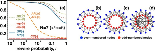 Impact of structural power on fair collective action.We interpolate between a regular triangle-free ring (high SP, r = 0, panel c) and a homogeneous random graph (r = 1, low SP, panel d) by rewiring a fraction r of all edges in the network while keeping the degree distribution unchanged. Our starting topology (r = 0) differs from the conventional regular rings (illustrated, for comparison, in panel b) as, by construction, it avoids the creation of triangles, leading to a CC = 0. Panel a) shows how different global network properties change as we change r (note that in this case networks have <k> = 6, corresponding to group size N = 7) and, importantly, how they correlate with properties emerging from playing the MUG on these networks: besides the average values of offer, <p>, and acceptance threshold, <q>, we also depict the dependence of CC, APL and SP. Whereas the value of CC remains negligible for all r, (growing from 0 at r = 0 to 0.003 at r = 1) the dependence of <p> and <q> is fully correlated with that of SP and with none of the other variables plotted. Other parameters (see Methods): M = 0.5, Z = 1000, <k> = 6, μ = 0.001, ε = 0.05 and β = 10.