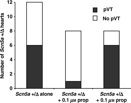 Numbers of Scn5a+/Δ hearts with inducible polymorphic ventricular tachycardia (pVT) during programmed electrical stimulation following perfusion with physiological buffer followed by increasing concentrations of propranolol (0, 0.1 and 1 μm).