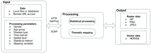 A WPS for health data processing. The flow shows the input data, output data, and processing components of the designed WPS.