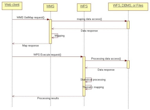 Service level sequential diagram for health information access. The Web client invokes the WMS and WPS for health information access. WMS and WPS obtain the raw data from WFS, DBMS, or files, and then perform the mapping and processing operations.