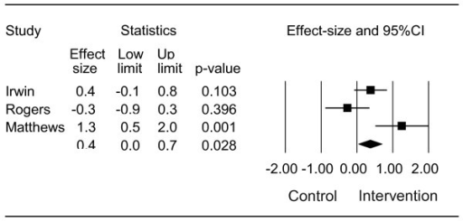 Difference in effect-size of daily walking activity in breast cancer patients assigned to a physical activity intervention with step goal definition versus a control group: q-value = 9.508, df(Q) = 2, p = 0.009, I2 = 79%.