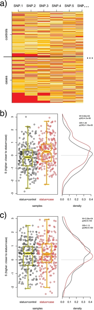 PoDA applied to simulated data.Alleles at 50 loci for 250 cases and 250 controls were simulated such that each SNP was in HWE and not associated with case status, but homozygous minor (red) at both loci 1 and 2 or 1 and 3 yielded a three-fold relative risk (a). A 12-SNP pathway comprising SNPs 1–12 shows differential  distributions (b); a random 12-SNP pathway does not (c). Boxplots are overlayed on the scatterplots of  for clarity.