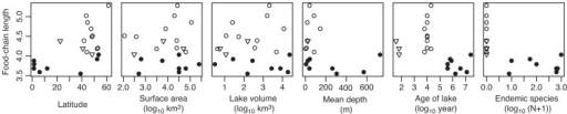 Correlations between food-chain length, latitude, log10 surface area (km2), log10 volume (km3), mean depth (m), log10 age of lake (year, the points of Lake Kyoga and Victoria were plotted as 400,000 year), and log10 (endemic species number +1).Symbols mean the origin of lakes as Fig.1A.