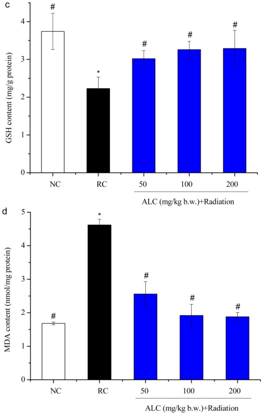 Effect of ALC on SOD activity (a), GSH-Px activity (b), GSH content (c) and MDA content (d) in liver tissue; Values= means ± SD, (n = 10) * p < 0.05 vs. NC group;#p < 0.05 vs. RC group.
