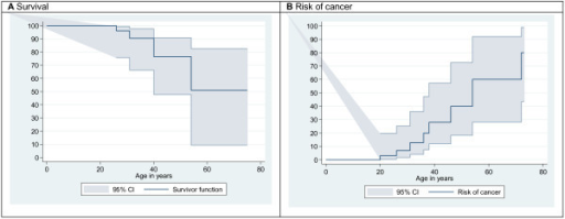 Graphical representation of survival (A) and of the risk of cancer (B) after pooling the 52 published cases of patients with WHIM Syndrome and the 8 cases reported in this survey.