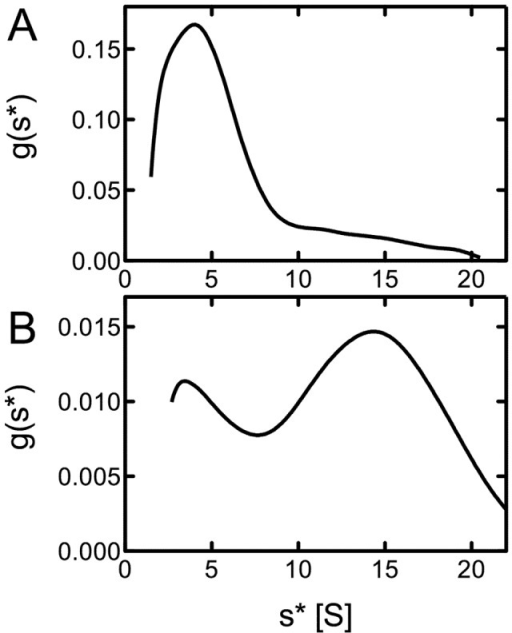 Sedimentation velocity of ClpB from E. chaffeensis.Shown are the apparent distributions of the sedimentation coefficient for 0.3 mg/ml EhClpB in the absence of nucleotides (A) and in the presence of 2 mM ATPγS (B).