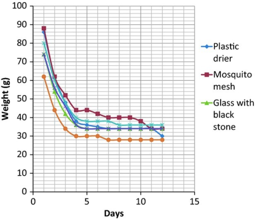 Variations in weight loss (moisture reduction) with time in Oreochromis niloticus under different improved low-cost solar driers and the open-sun drying.